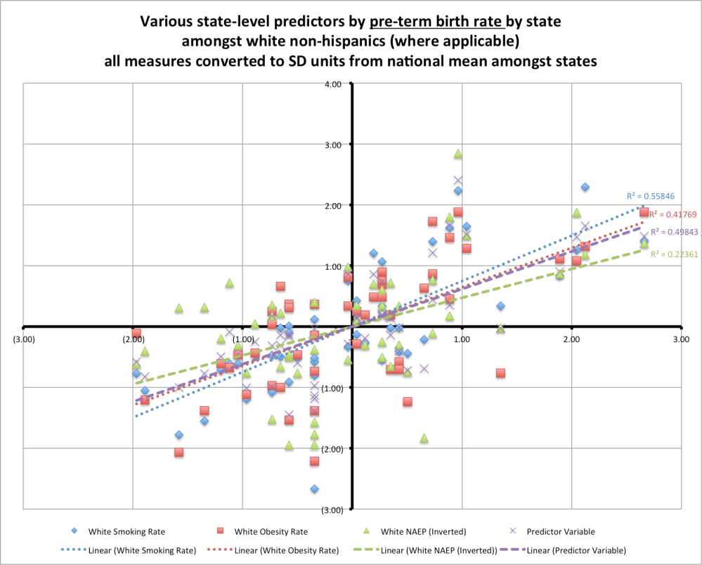 preterm_birth_rate_predictors