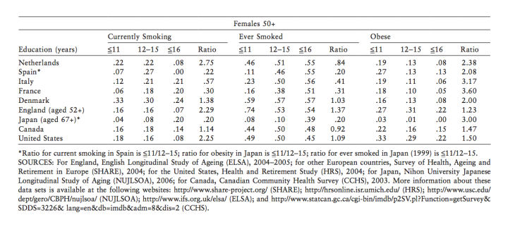 smoking_and_obesity_rates_intl_female_50_plus