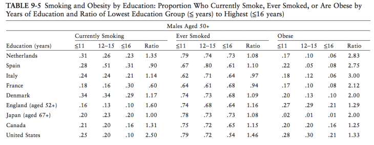 smoking_and_obesity_rates_intl_male_50_plus