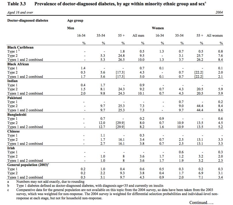 uk_ethnicity_diabetes_rates
