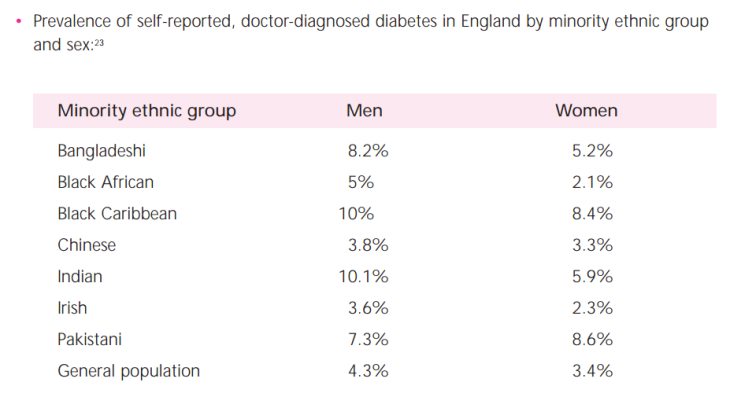 uk_self_reported_diabetes_rates