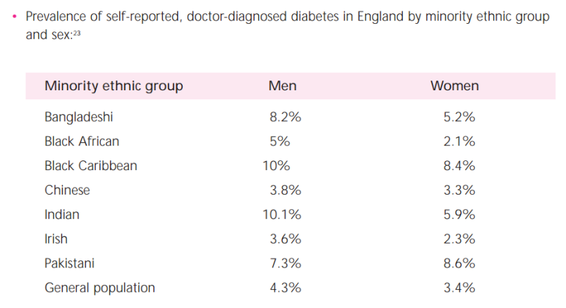 uk_self_reported_diabetes_rates