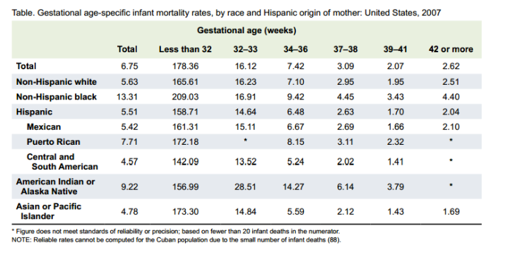 us_2007_imr_by_ethnicity_and_gestational_age