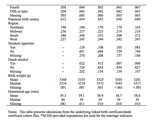 US_IMR_birth_cohort_statistics_part2