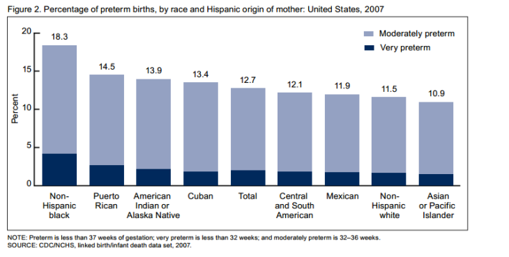 us_pre_term_birthdates_by_ethnicity