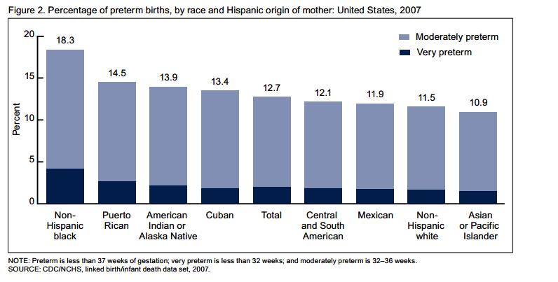 us_pre_term_birthdates_by_ethnicity
