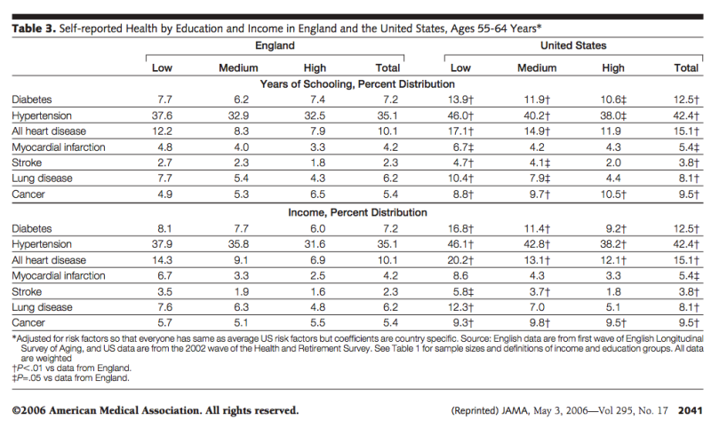 us_uk_self_reported_health_by_education_and_income_weighted