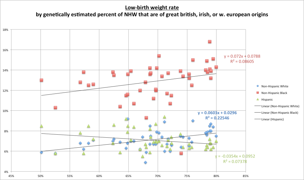 ethnic_low_birth_weight_by_euro