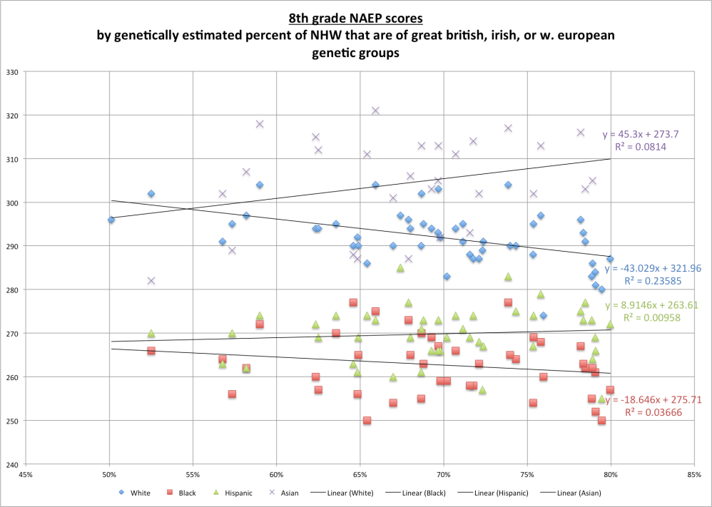 ethnic_naep_by_euro