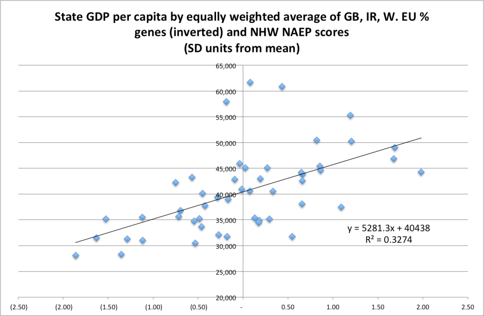 gdppc_by_euro_and_naep_equal_weight