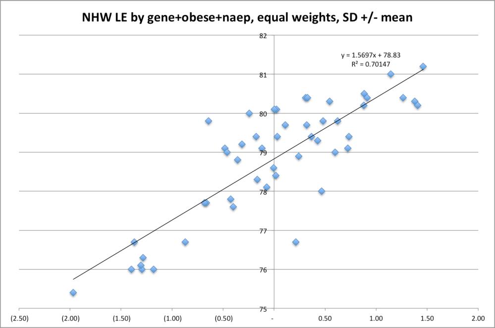 gene_naep_obese_le_est