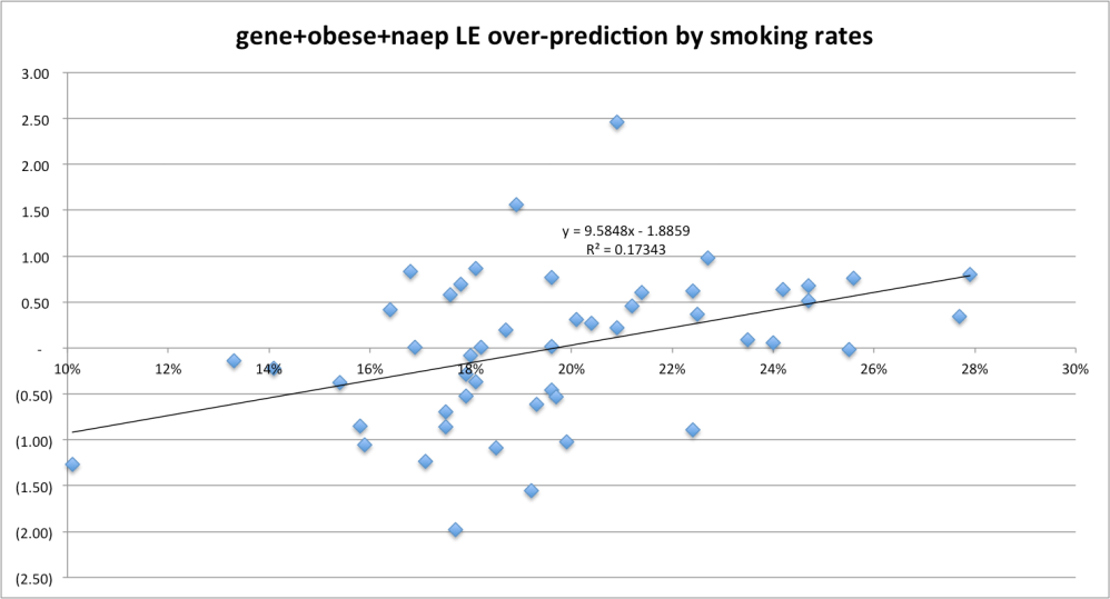 gene_obese_naep_overpred_by_smoking