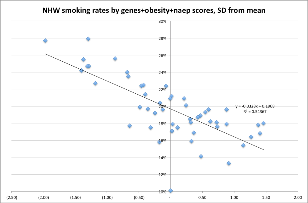 genes_naep_obesity_smoking_rate_pred