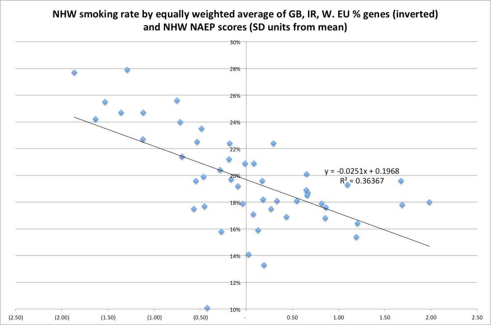 nhw_smoking_rate_by_euro_and_naep_equal_weight