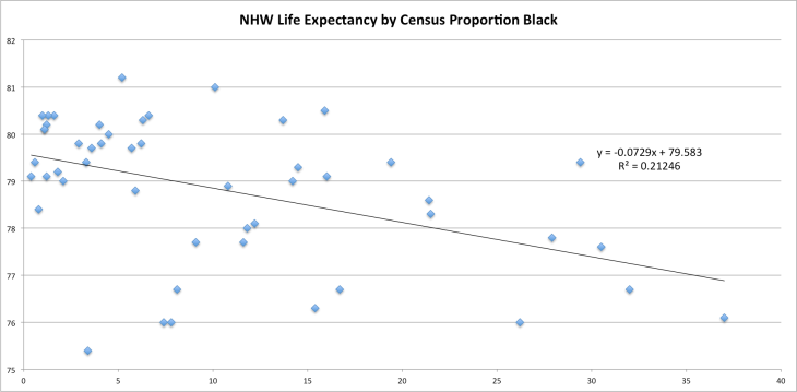 nhwle_by_census_black