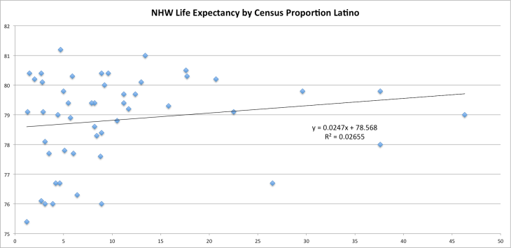 nhwle_by_census_latino