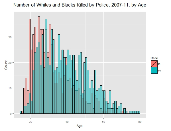 rcp_whites_blacks_killed_by_age