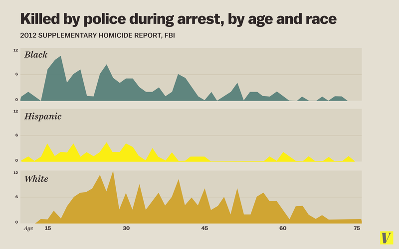vox_police_killings_age_and_race