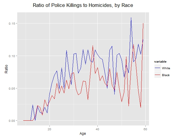 A brief post on racial disparities in officer involved ...