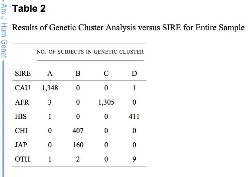SIRE vs Gene clustering