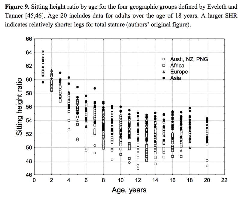 Race height limb ratios
