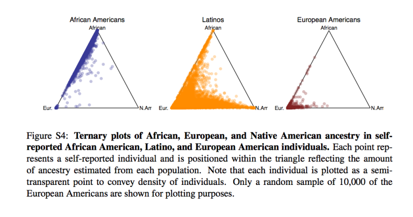 Ternary plots of 3 major US racial/ethnic categories by continental ancestry
