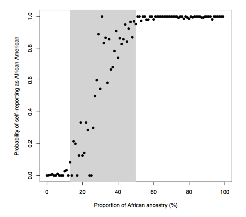Probability of reporting race black in US by percent sub-saharan african ancestry