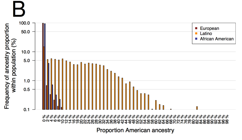 US race/ethnicity histogram by proportion american indian