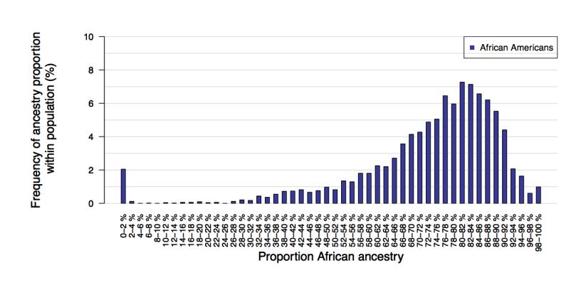 Histogram of African ancestry amongst self-identified blacks
