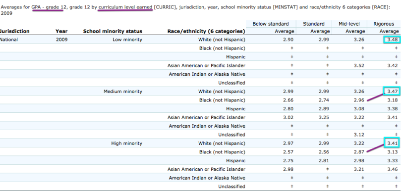 gpa_rigour_minority