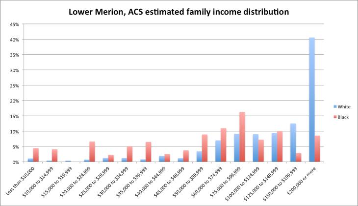 lm_acs_income_est