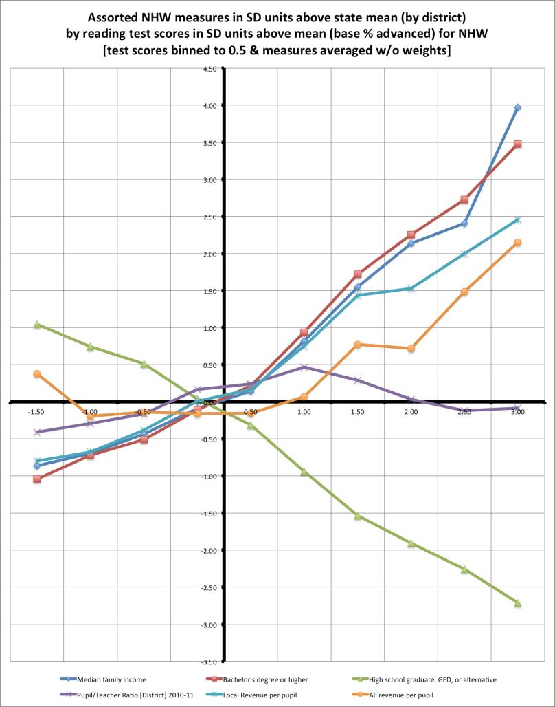 measures_binned_by_test_scores