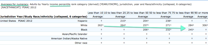 race_numeracy_by_income