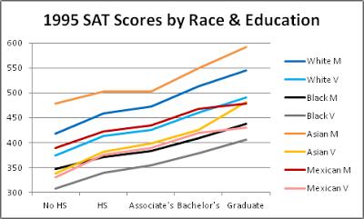 sat race education 1995