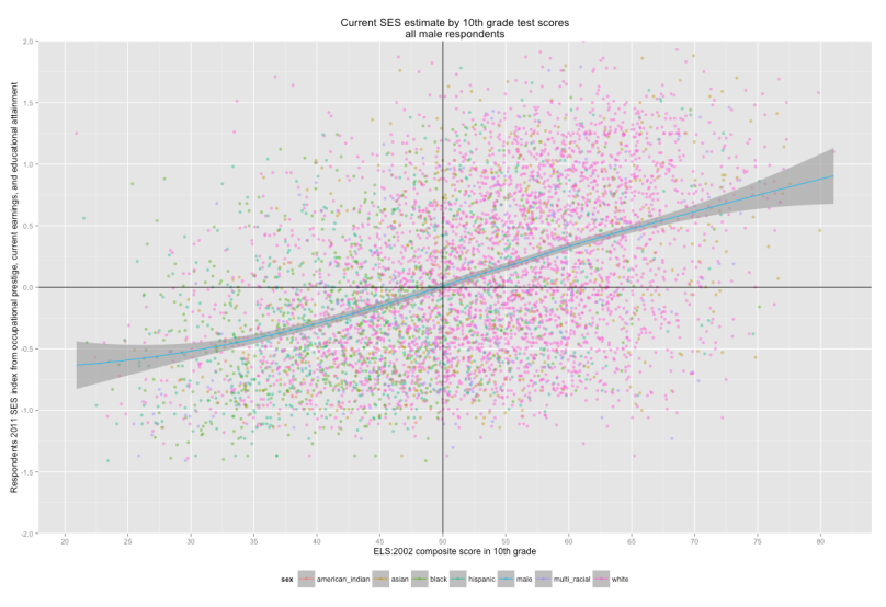 all_male_respondents_colored_by_race_one_trendline