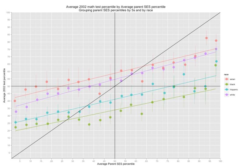 average_math_test_percentile_by_avg_parent_ses