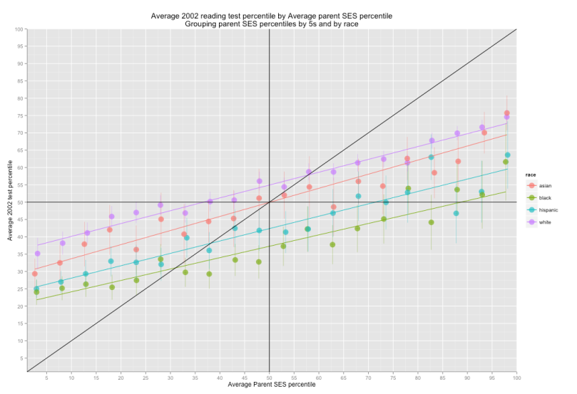 average_reading_test_percentile_by_avg_parent_ses