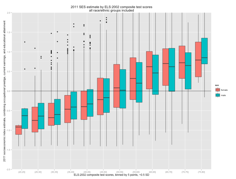 boxplot_ses_by_test_scores_both_sexes