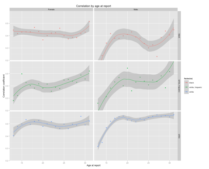 correlation_by_age