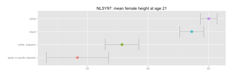 female_height_by_raceeth