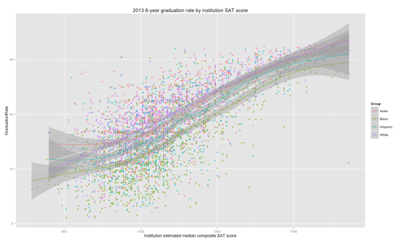 graduation_rate_all_races_by_SAT_score