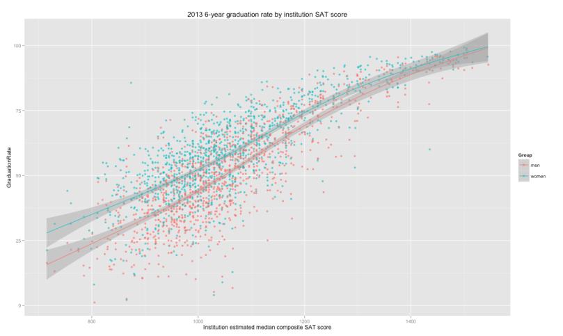 graduation_rate_male_female