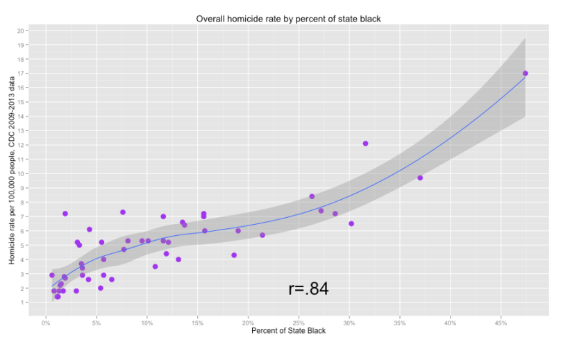 homicides_by_pct_black