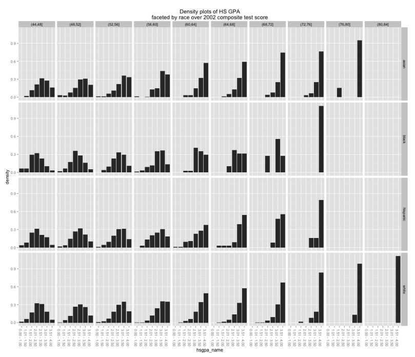 hsgpa_histogram_by_race
