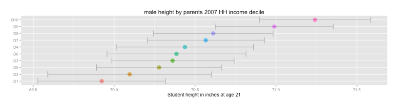 male_height_by_parent_income_decile