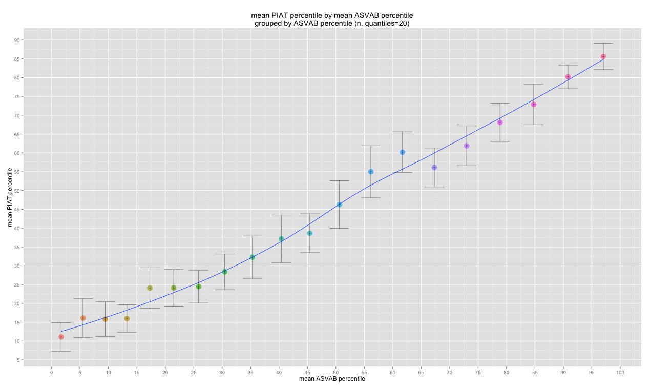 Iq gpa correlations