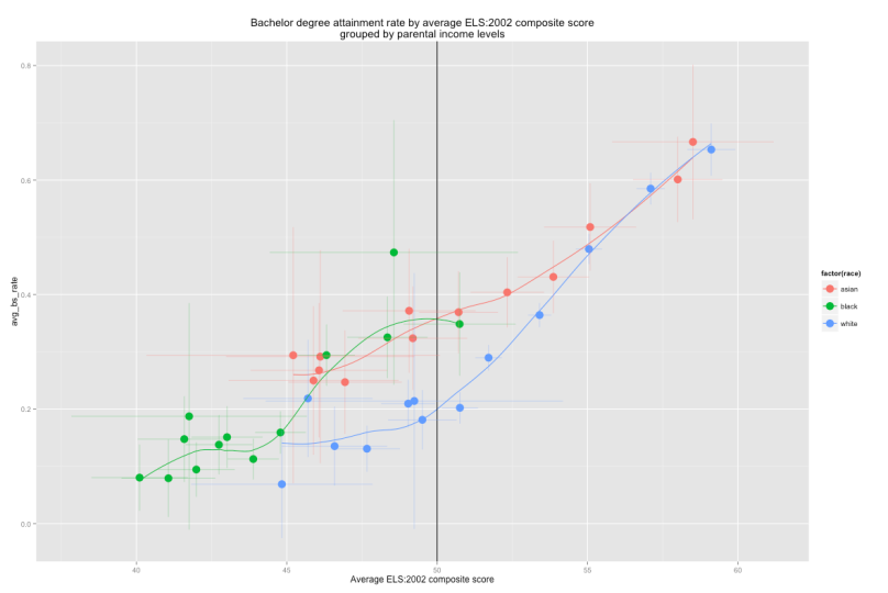 scatter_with_errorbars_by_income_levels