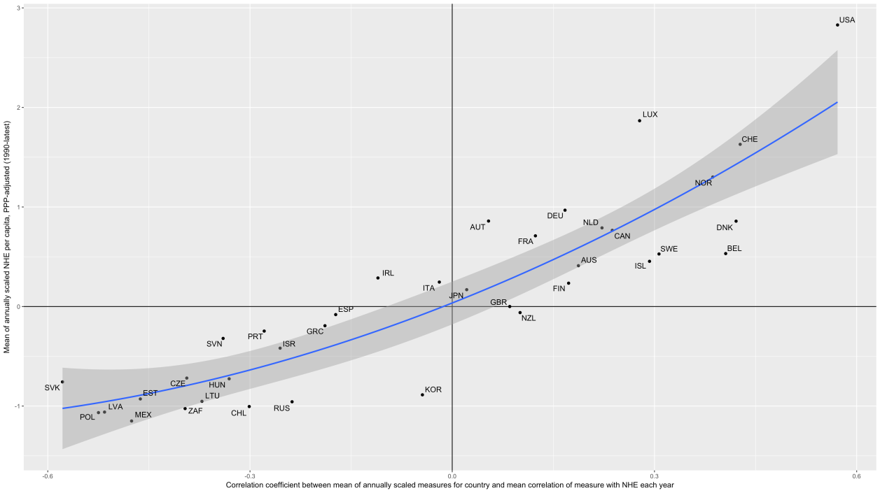 comparison_between_scaled_NHE_and_correlation_by_year.png