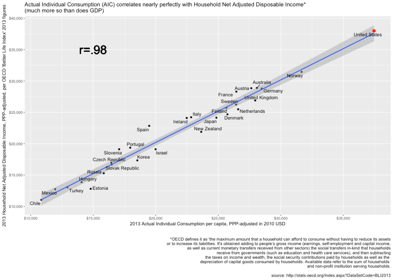 hh_netadjusted_disposable_income_by_aic_2013