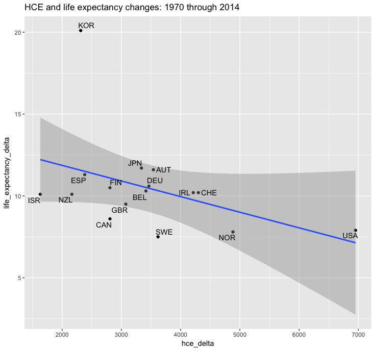 le_by_hce_delta_1970_2014.png